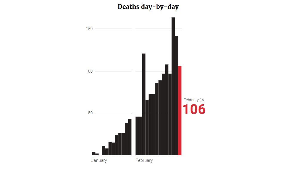 Смерти