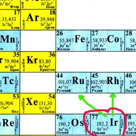 Periodic table Ir Ru Rh