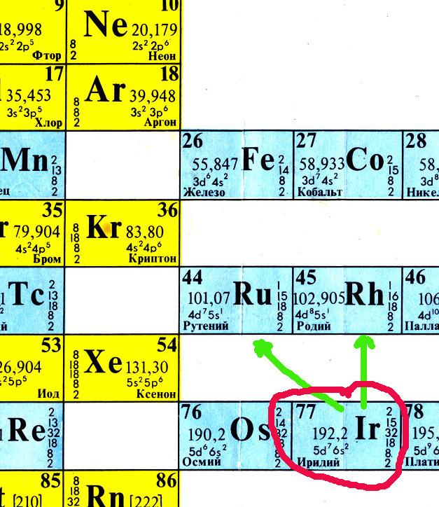 Periodic table Ir Ru Rh