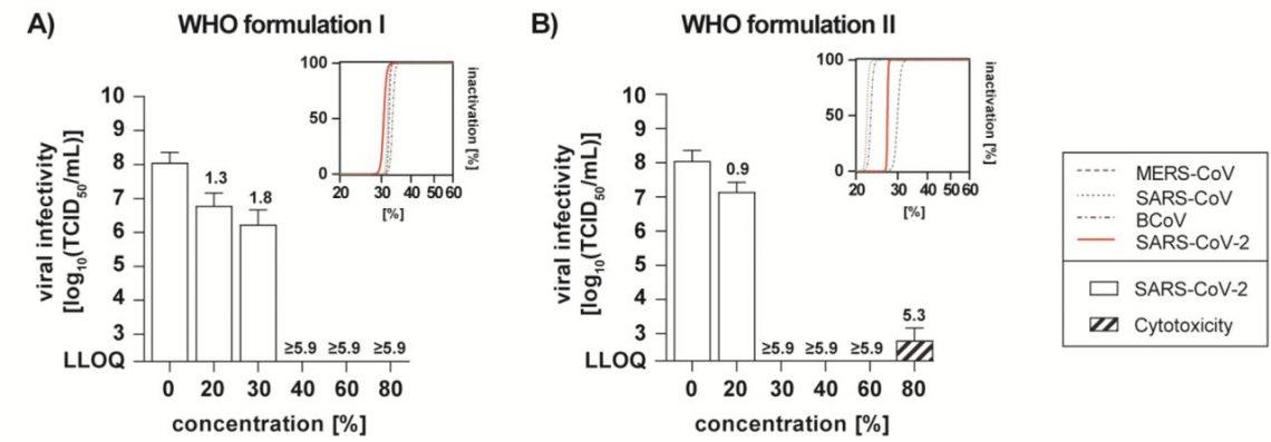 Противовирусная активность рекомендованных ВОЗ дезинфицирующих средств наоснове этанола (A) иизопропанола (B) вразных концентрациях.