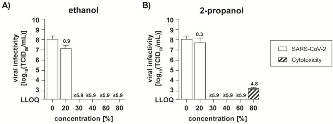 Эффективность против вируса SARS-CoV-2 коммерчески доступных этилового (A) иизопропилового (B) спиртов вразличной концентрации