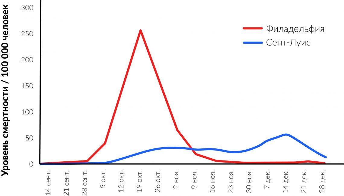 Влияние различных мер во время пандемии гриппа в1918 году.