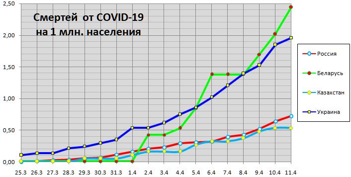 Смертей от COVID-19 на1млн населения