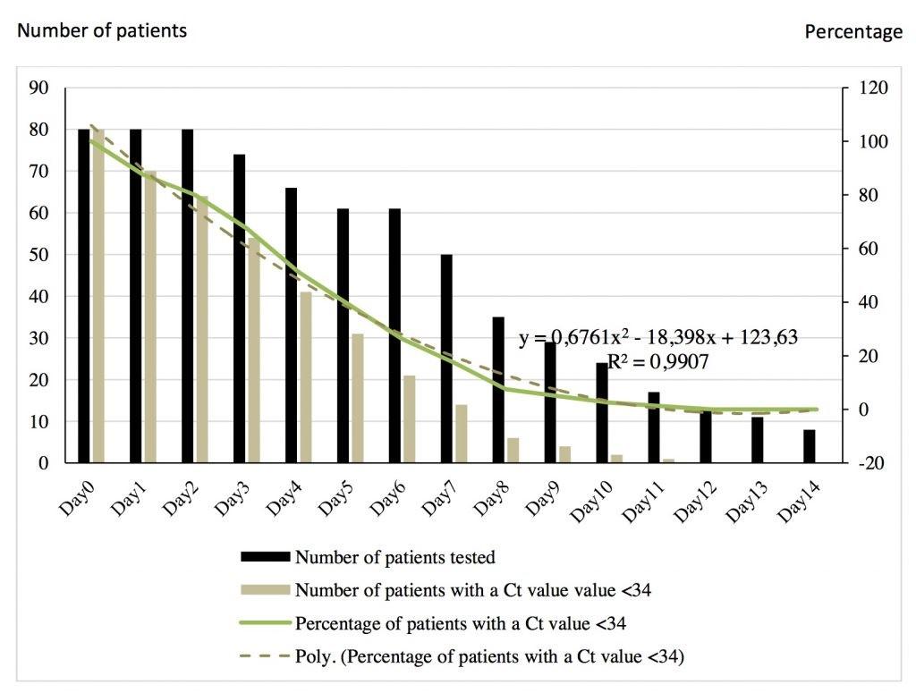 Рисунок 4. Динамика выздоровления пациентов во втором исследовании доктора Рауля