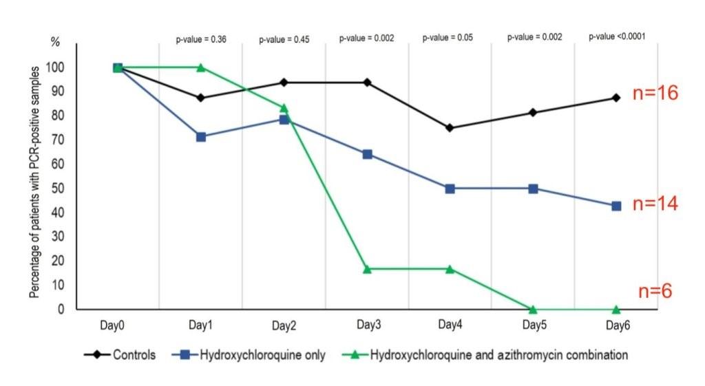 Рисунок 3. Динамика доли пациентов свирусом, определяемым ПЦР. Чёрный цвет— контрольная группа, синий— леченые гидроксихлорохином, зеленые— комбинацией гидроксихлорохина иазитромицина