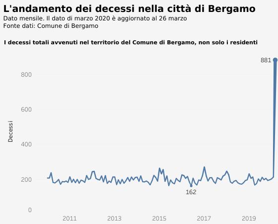 Смертность вБергамо