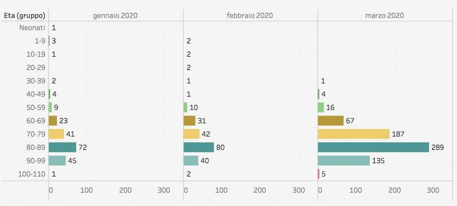 Число смертей по возрастным группам