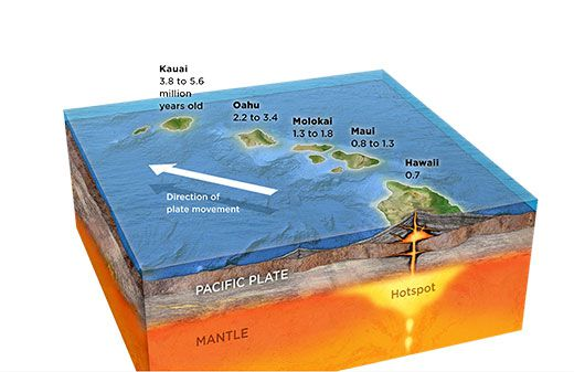 Hawaii islands hot spot