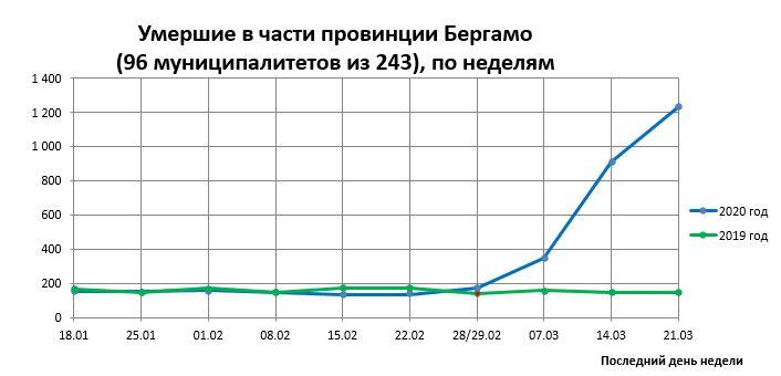 График смертей по части провинции Бергамо (96 муниципалитетов из 243)