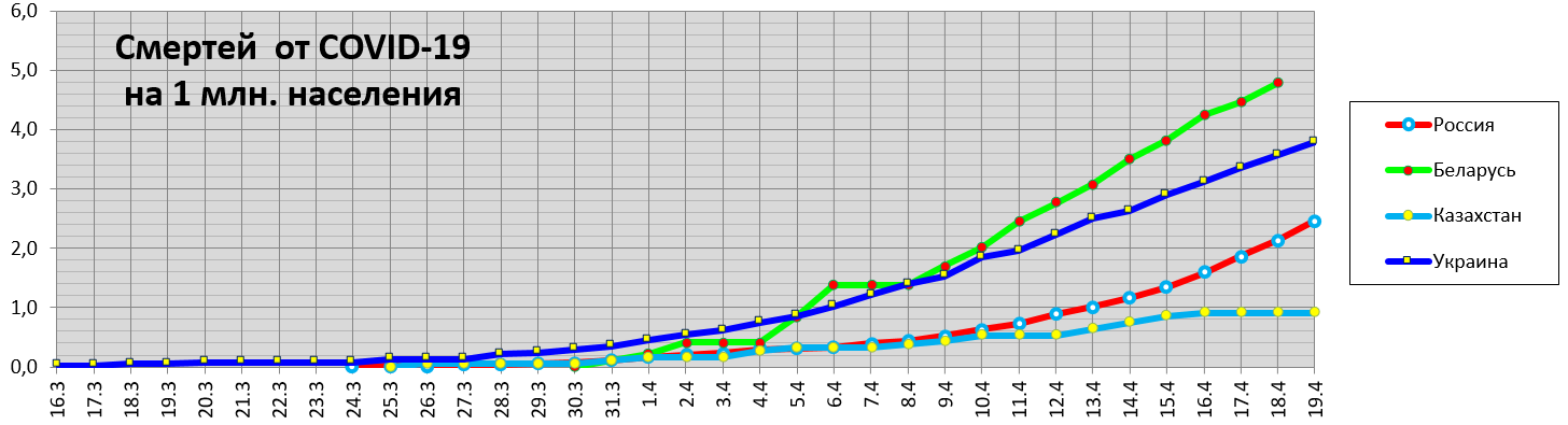 Россия, Беларусь, Казахстан, Украина. Смертей от COVID-19 намлн населения