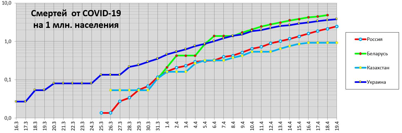 Россия, Беларусь, Казахстан, Украина. Смертей от COVID-19 намлн населения, логарифмическая шкала