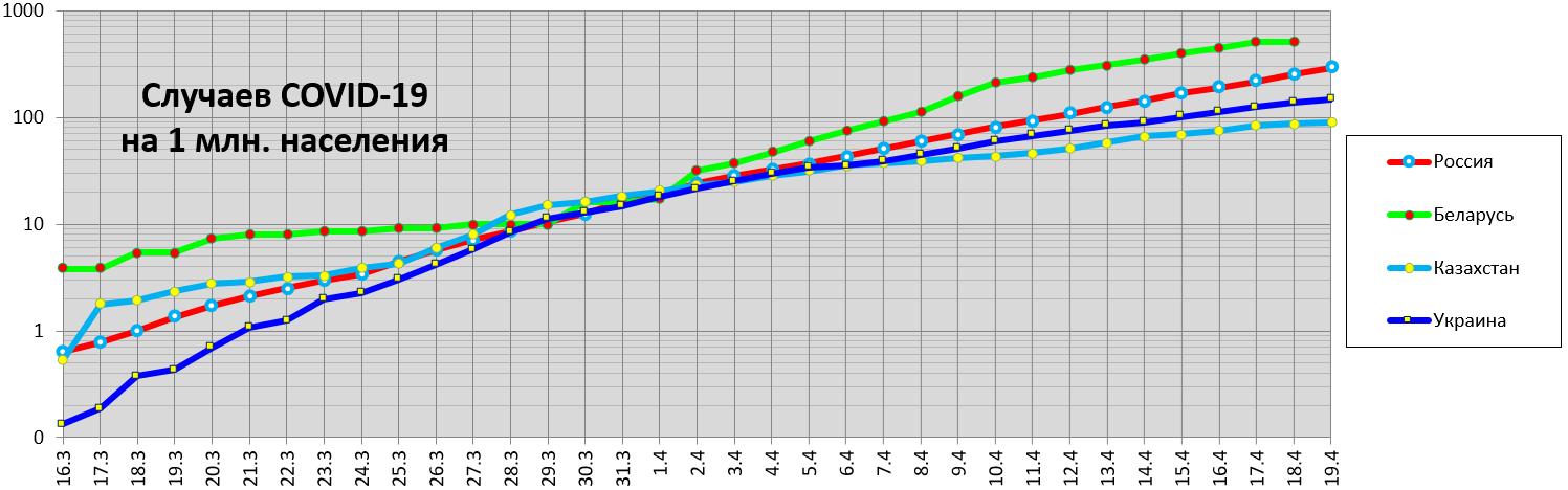 Случаев COVID-19  на1млн населения