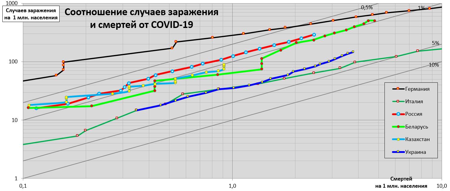 Соотношение случаев заражения  исмертей от COVID-19