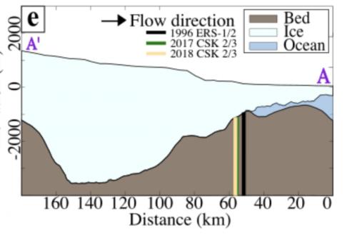 Denma glacier cross-cut
