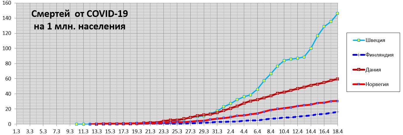Смертей  от COVID-19  на1млн населения, Швеция иеё соседи