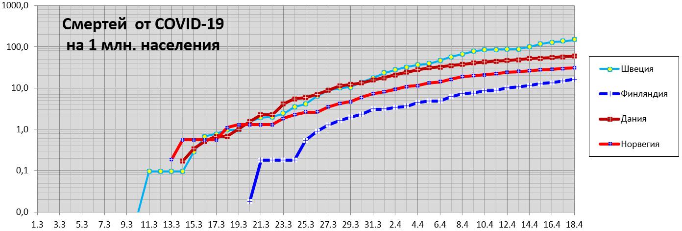 Смертей  от COVID-19  на1млн. населения