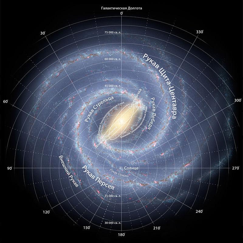 Milky Way Roadmap