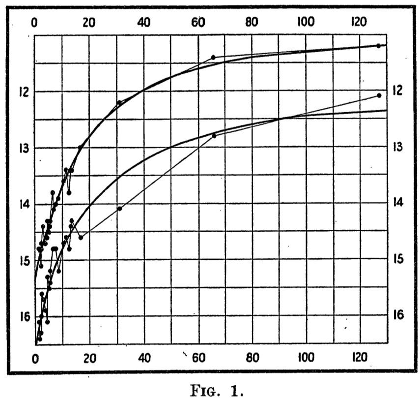 Period-Luminosity relation for Cepheids from Leavitt Fig.1