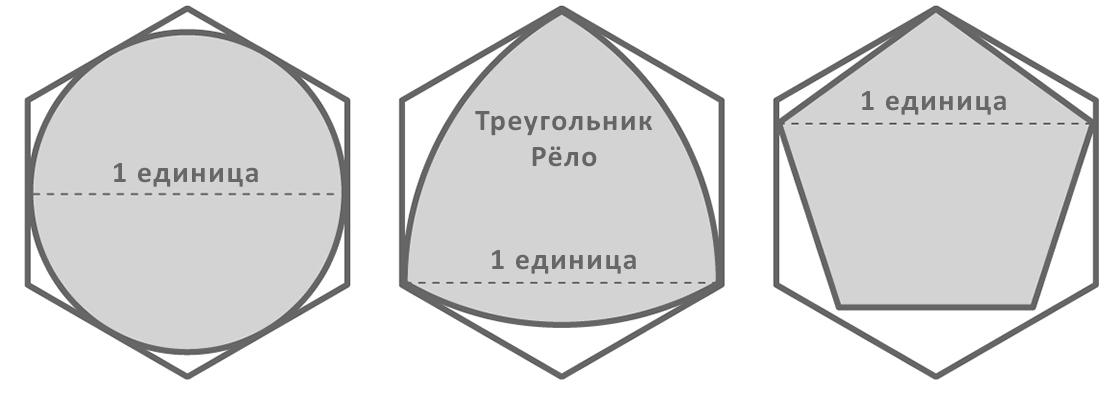 шестиугольник Пала закрывает фигуры единичного диаметра трёх разных форм