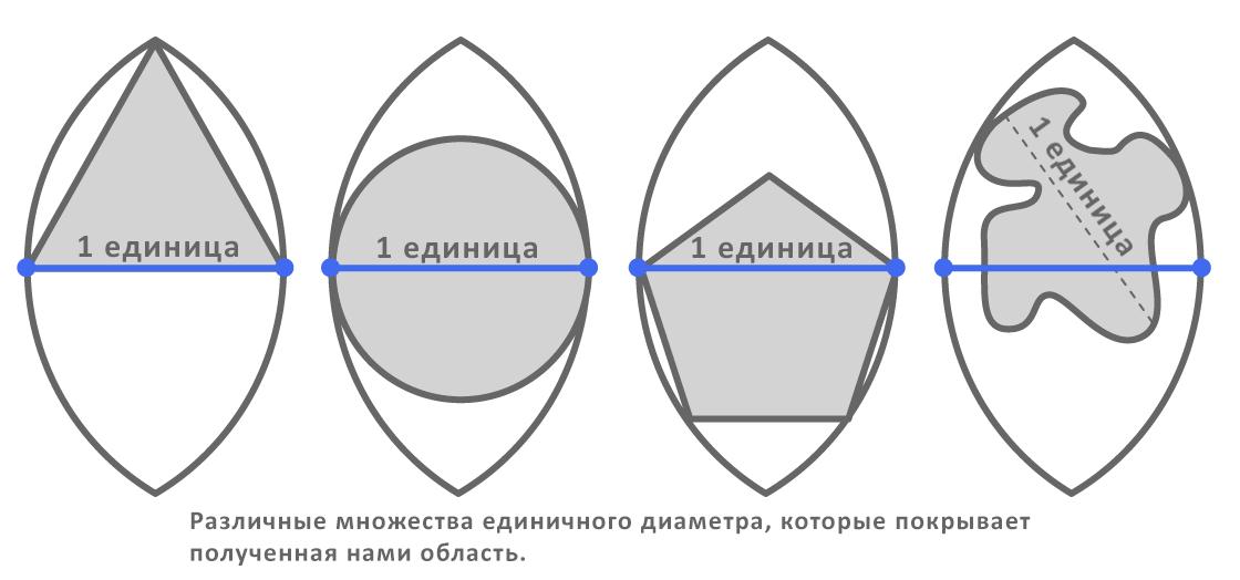 Различные множества единичного диаметра, которые покрывает полученная нами область.