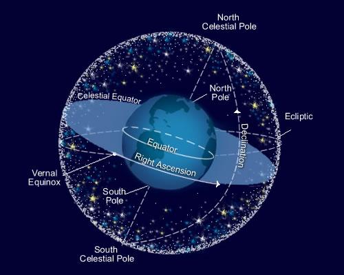 equatorial coordinates