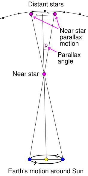 parallax principle