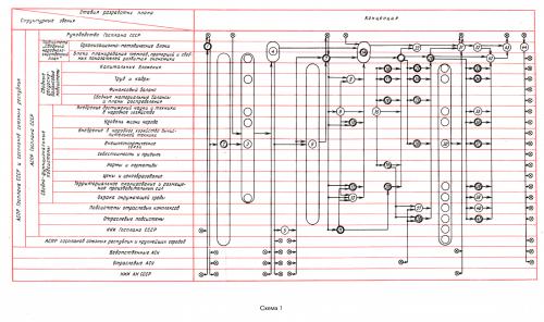 Пример сетевого графика из проекта АСПР.
