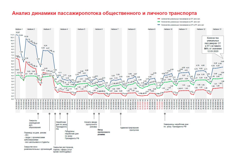 График транспортной активности вМоскве