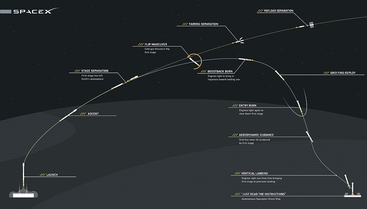 Falcon 9 first stage manoeuvr