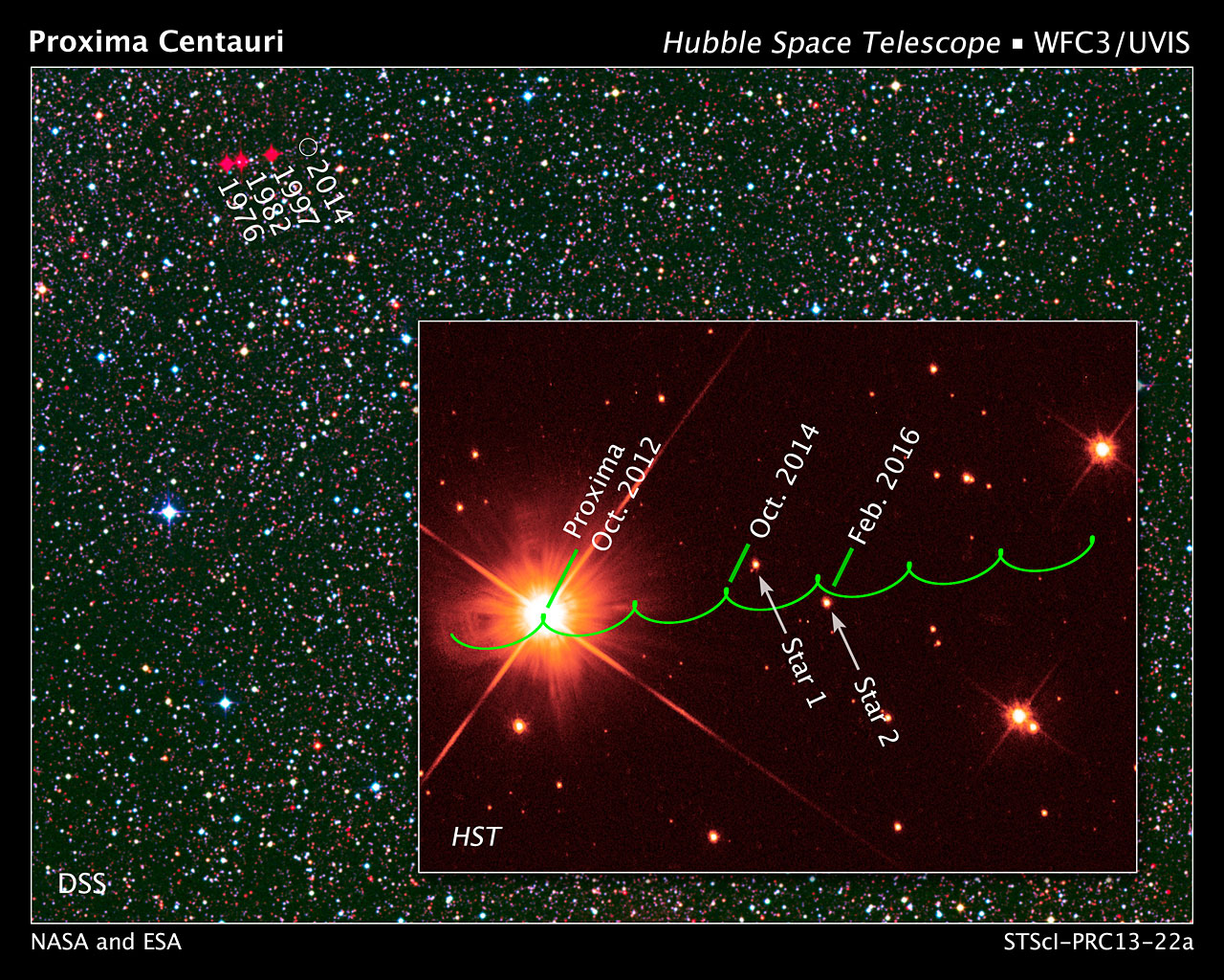Proxima Centauri proper motion
