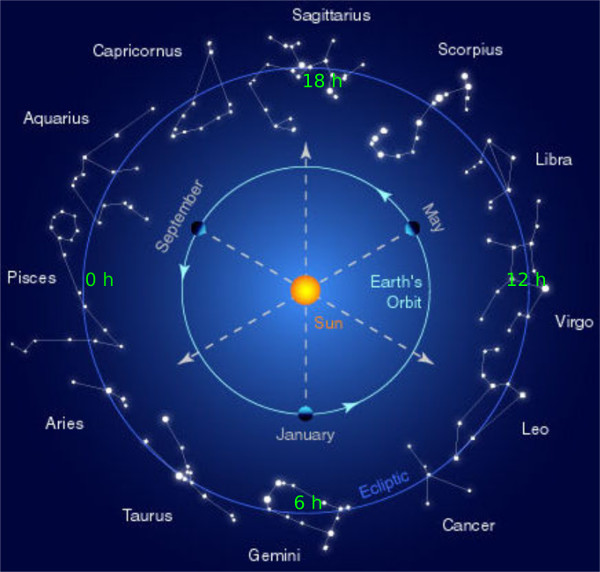 zodiac and right ascension