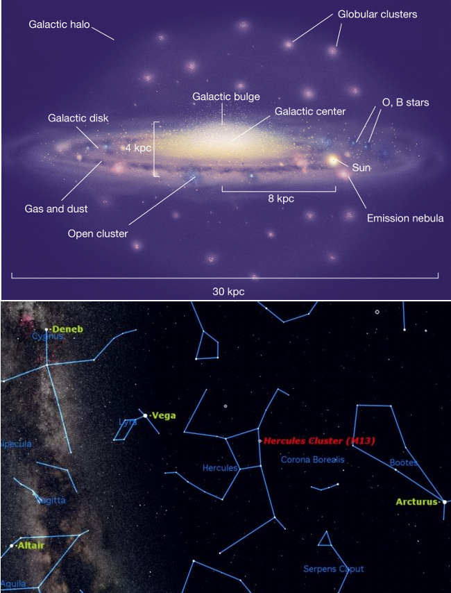 globular clusters in Milky Way and M13 finder chart