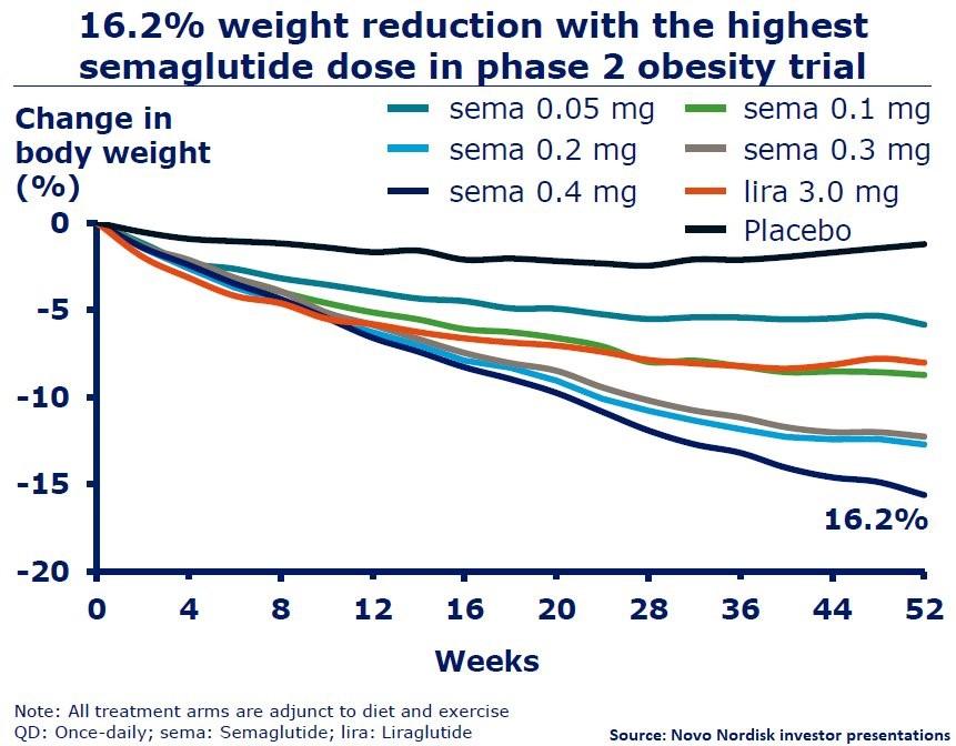 Рисунок 5. Динамика изменения веса пациентов висследовании фазы 2 по подбору дозы. Оранжевый цвет— предшественник семаглутида лираглутид