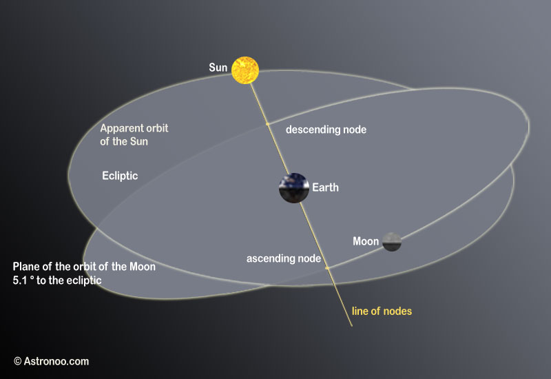 Moon orbit plane and ecliptic
