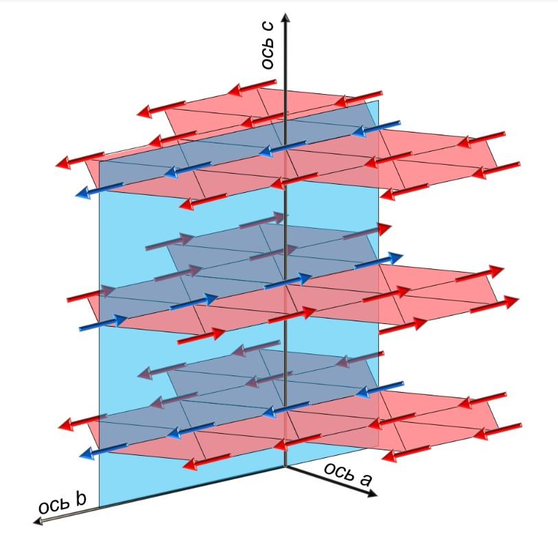 Схематическое представление упорядоченного состояния электродипольной решётки
