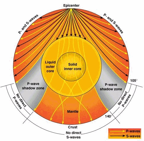 Seismotomography and Earth's inner structure