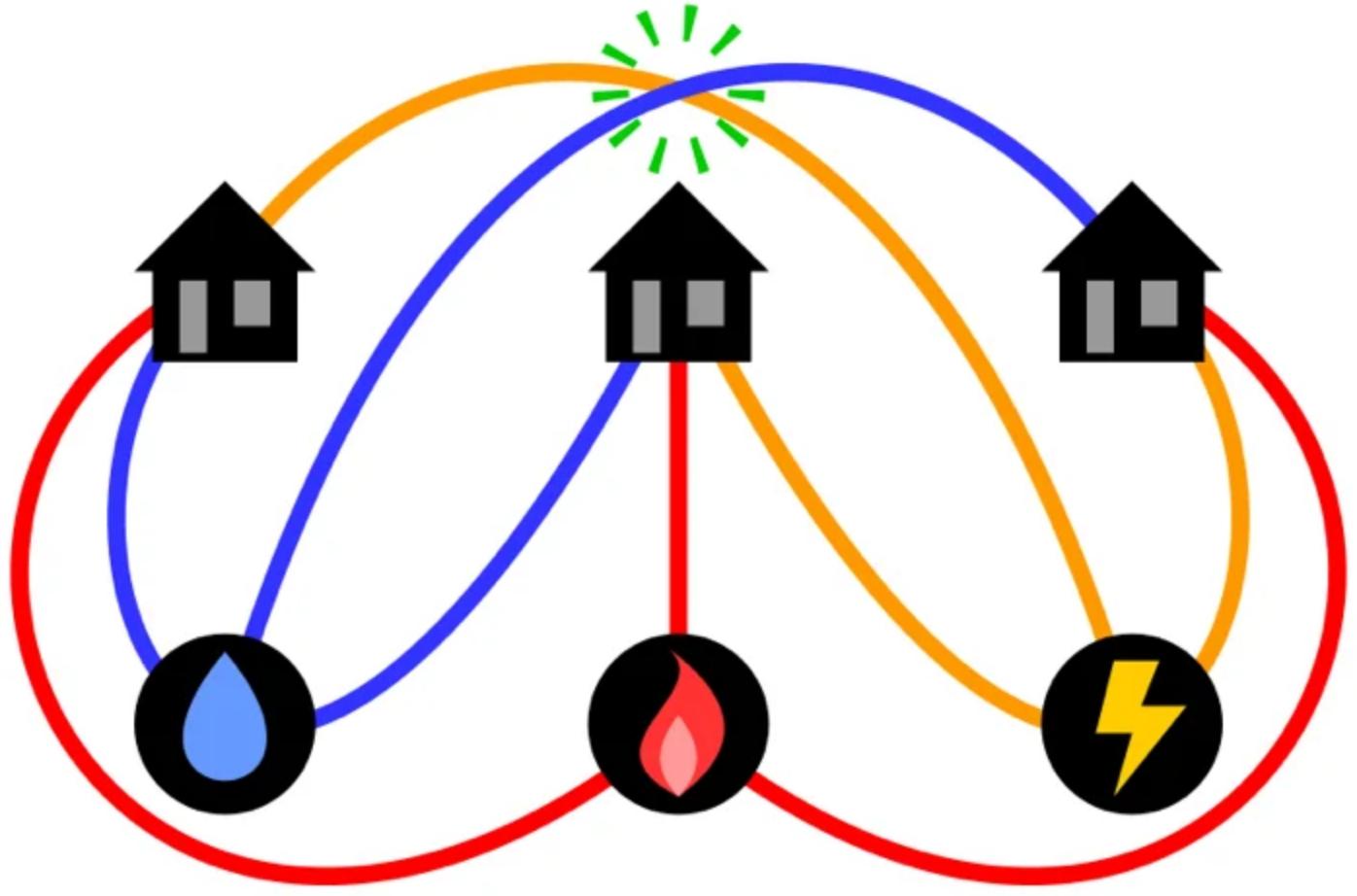 Решение «домиков иколодцев» содним пересечением.