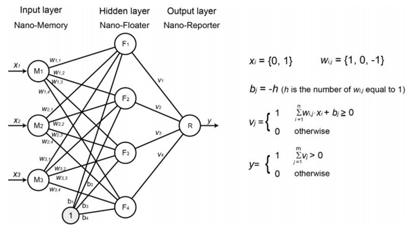 Nanoparticle neural network with 3 inputs