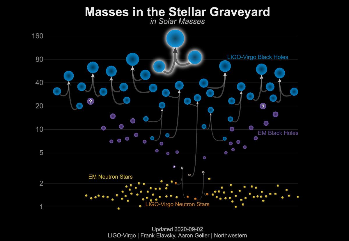 Masses in stellar graveyard