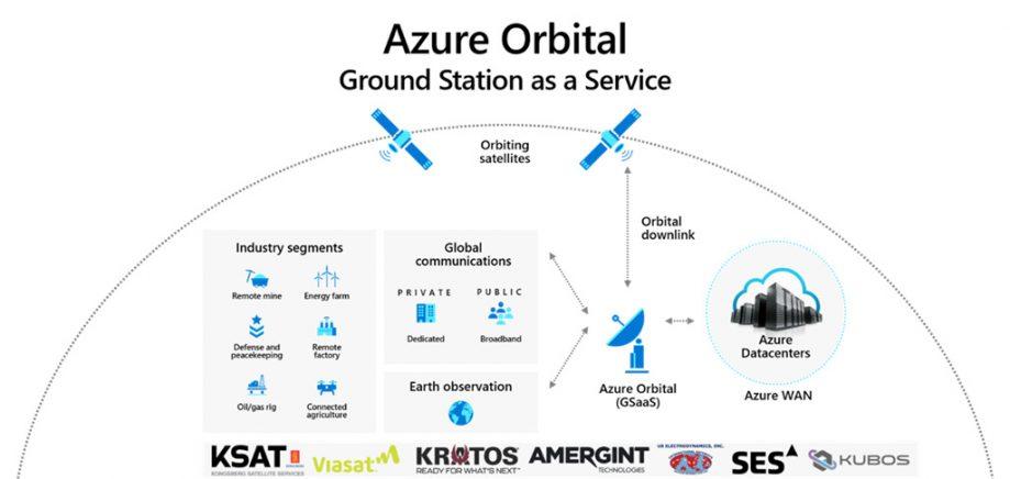 Azure Orbital infographics