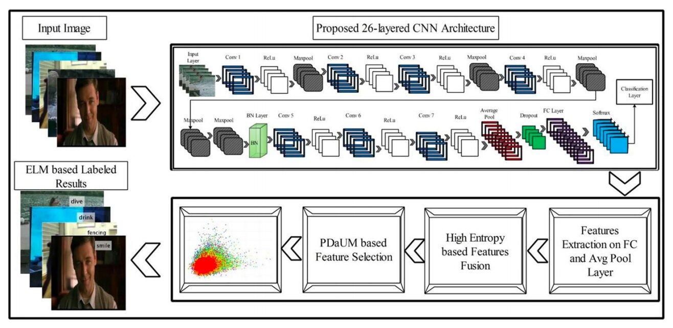 Принципиальная схема работы нейронной сети, распознающей человеческие действия.