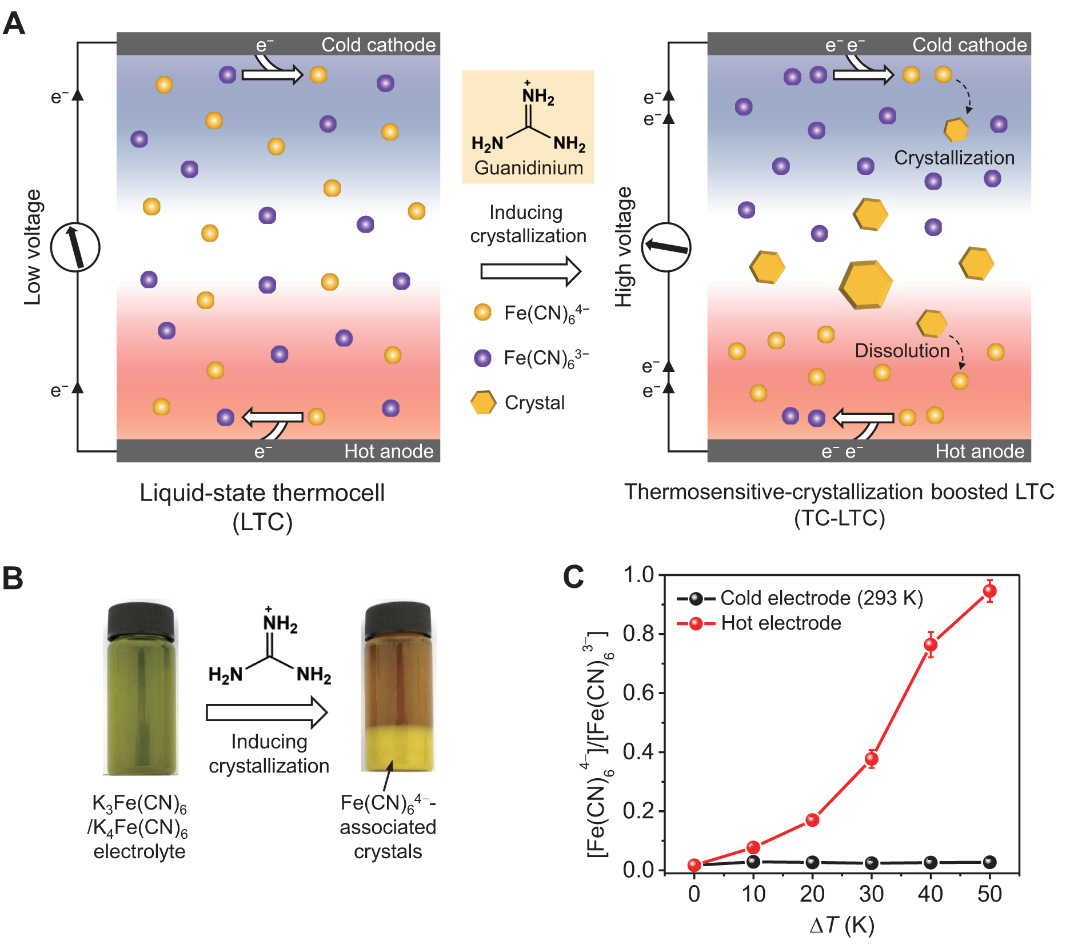 crystallization-induced enhancement of thermocell efficiency