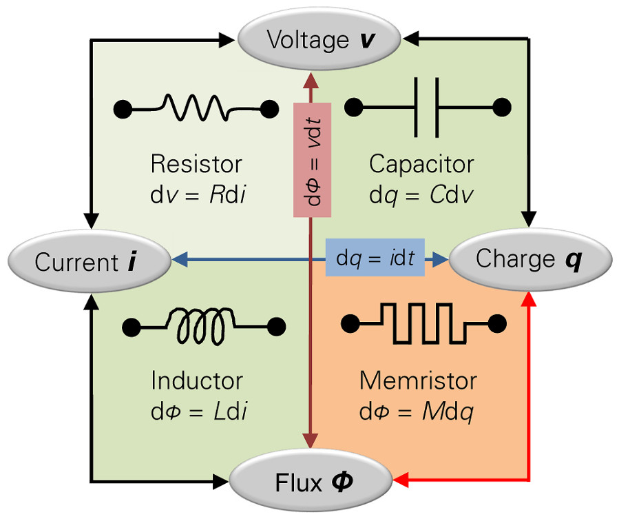 memristor and circuit symmetries