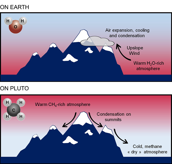 snow formation on Pluto and on Earth