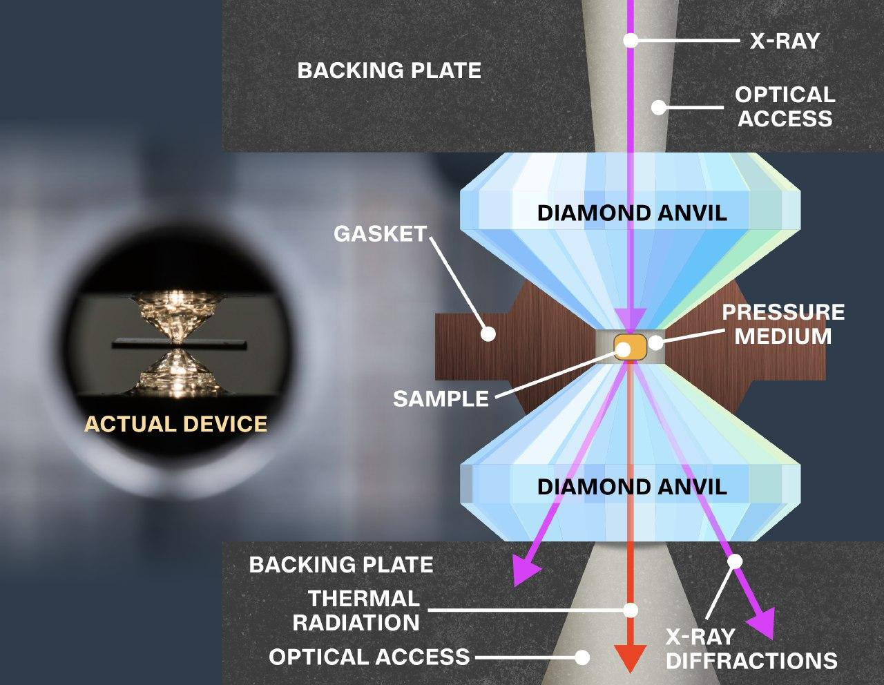 diamond anvilcell