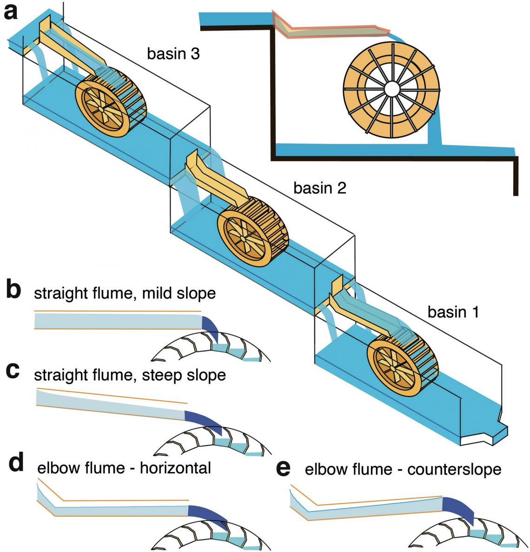 а) Реконструкция нижней части комплекса, где вбассейнах 1 и2 используются коленчатые желобы; b-e) рассчитанная форма струи воды при разных формах желоба. Вариант e)— приподнятый коленчатый желоб