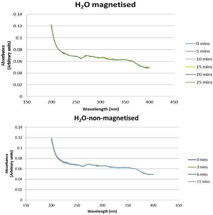 Измерения из простого эксперимента, проведённого одним из авторов (Peter D. Spencer), где рассматривается УФ-абсорбция воды под влиянием магнитного поля ибез магнитного поля