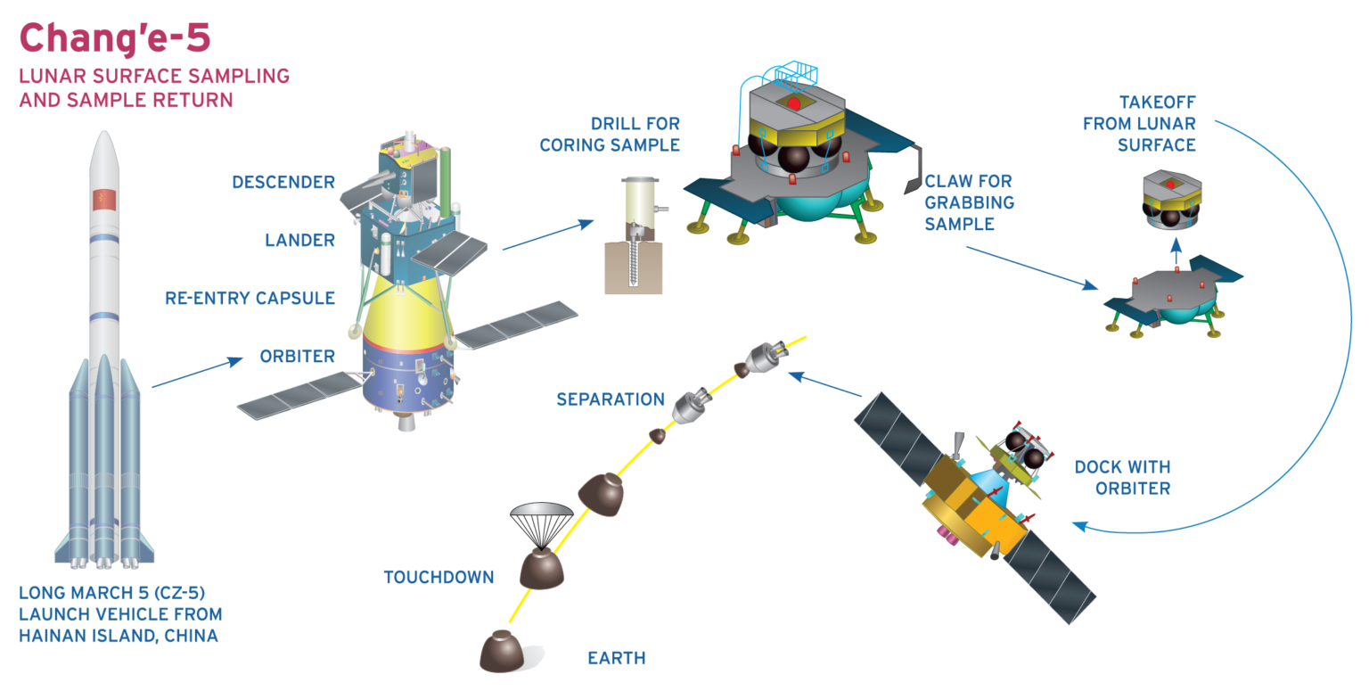 Chang'e-5 mission profile