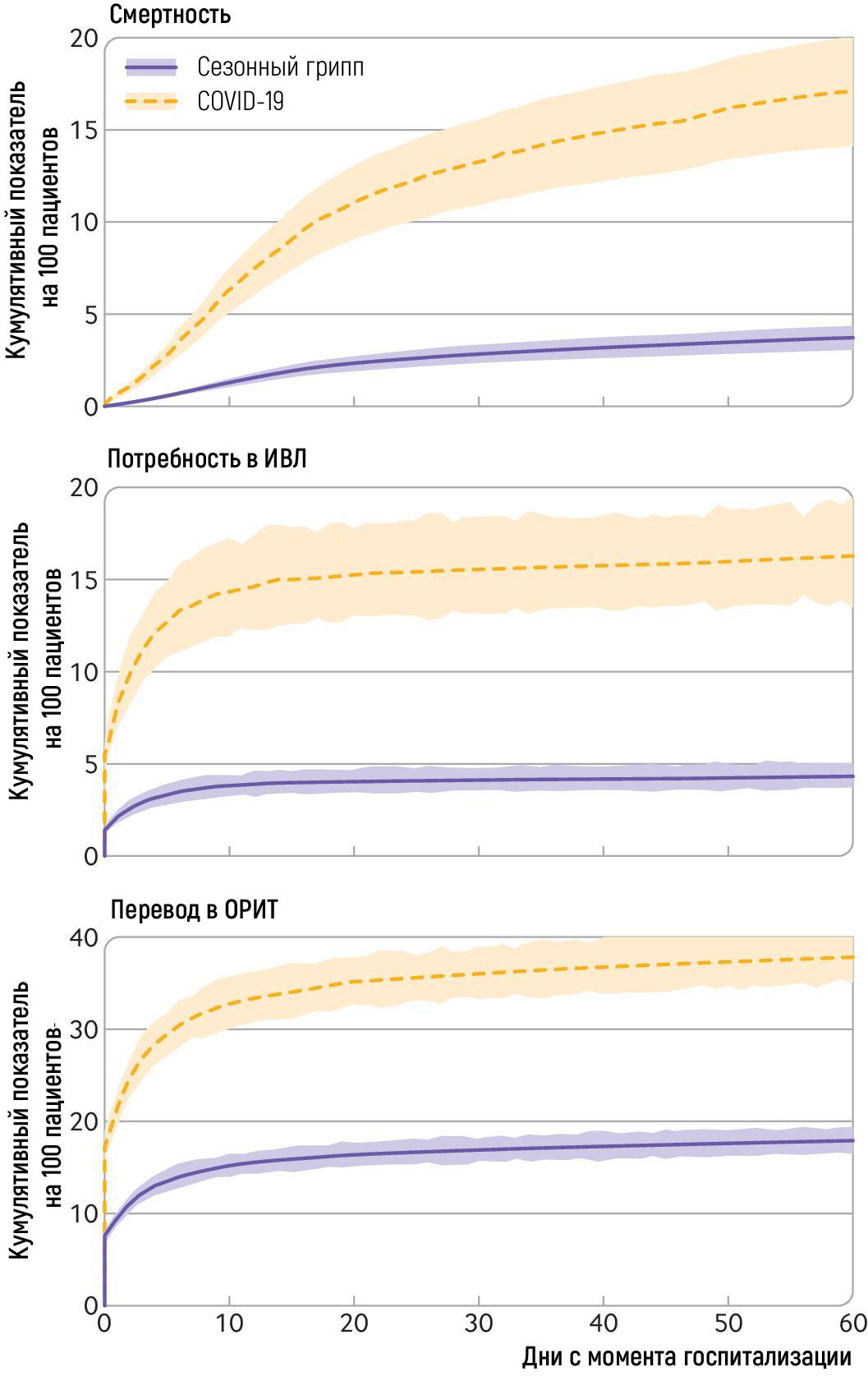 Скорректированный совокупный уровень заболеваемости (ДИ 95%) исмертности, использования аппарата ИВЛ иперевода вОРИТ на100 пациентов, госпитализированных ссезонным гриппом иCOVID-19.