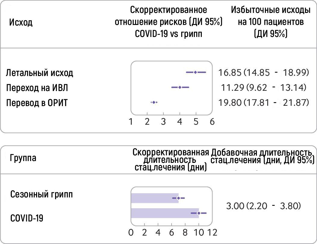 Риски смерти ииспользование ресурсов здравоохранения упациентов, госпитализированных сCOVID-19 по сравнению ссезонным гриппом. Модели были скорректированы по всем перечисленным выше ковариатам. Группа сезонного гриппа служила эталоном для каждой модели. Продолжительность пребывания встационаре рассчитывалась для пациентов, выписанных из стационара кмоменту завершения исследования (n = 15009).
